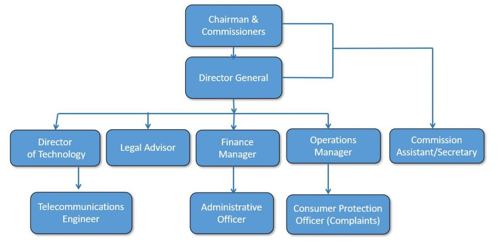 Turks and Caicos Islands Telecommunication Commission Organization Chart